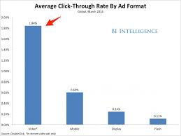 Video Performance Chart The High Performance Of Online Video Advertising Is Helping