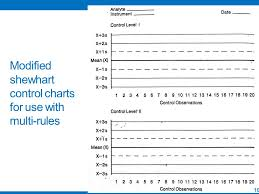 shewhart control charts internal quality control ppt video online download