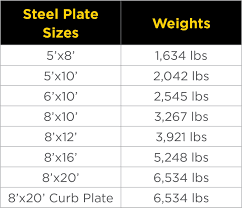 Steel Plate Sizes Chart Steel Road Plates Traffic Crossing Plates Nts