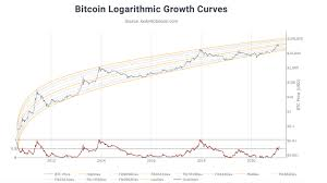 If history is any guide, such bubbles tend not to last. 2021 Bitcoin Price Predictions Analysts Forecast Btc Values Will Range Between Zero To 600k Bitcoin News