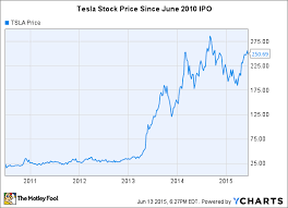 What Is Elon Musks Net Worth The Motley Fool