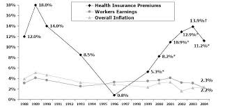 Insurance Premium Increases Workers Earnings And Overall