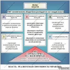 Концепция разделения властей теория и опыт история и  Политическая власть характеризуется или социальным господством или ведущей ролью или руководством тех или иных групп а чаще всего различными сочетаниями
