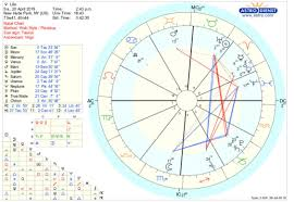 Where Is Chiron In My Chart Reading About Chiron In 8th House In My Daughters Chart