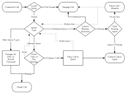 Outbound Call Flow Chart Easycall Api Reference