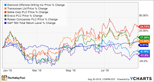 3 Top Oil Stocks To Buy Right Now The Motley Fool