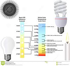 Kelvin Color Temperature Scale Chart Stock Vector