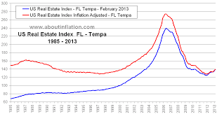 Real Estate Index Chart Tampa Fl Real Estate Inflation Adjusted Index Chart About