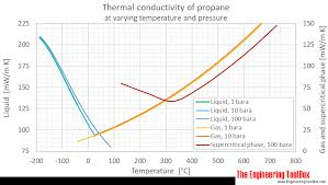 Butane Temperature Chart Propane Thermal Conductivity