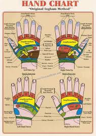 How To Check Hand Reflexology Points Women Bytes