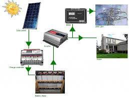 home solar system design. home solar power system design best decor m