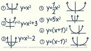 act math parabolas and quadratic equations