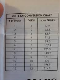 Api Gh And Kh Conversion Chart Gh Kh And Platys Whats The Ideal Hardness My Aquarium Club