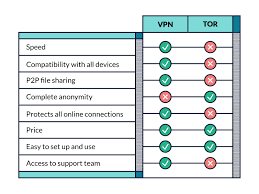 Vpn Compare Chart Tor Vs Vpn Which Should You Use Thebestvpn Com