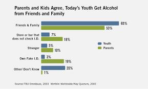 Underage Drinking Chart Underage Drinking September 2010