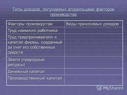 Факторы производства экономика класс Контрольная работа по экономике 10 класс по теме Рынки факторов производства и распределение