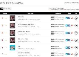 Bolbbalgan4 Wanna One And Bts Top Weekly Gaon Charts Soompi