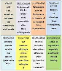 compare and contrast essay examples for elementary order cheap argumentative essay structuring your essay argumentative essay useful argumentative essay words and phrases slideshare cover letter