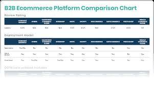 B2b Ecommerce Platform Comparison Top 11 Solutions Free Chart