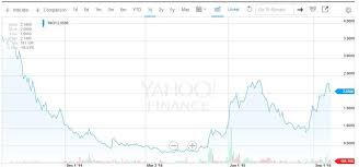 Trch Stock Chart Torchlight Energy Resources 6 Reasons This Former Pole