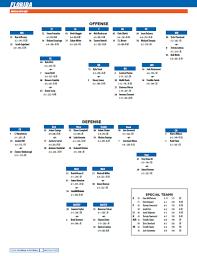 Uf Depth Chart For Game At South Carolina Gatorsports Com