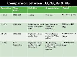 1g 2g 3g 4g 5g Comparison Chart Analysis Of 1g 2g 3g 4g Nexttowirelessnews