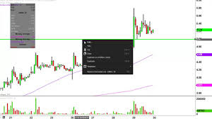 Dicerna Pharmaceuticals Inc Drna Stock Chart Technical Analysis For 09 29 16