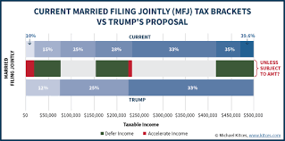 Trump Tax Brackets Chart Vs Current 2016 Year End Tax Strategies For Potential 2017 Tax Reform
