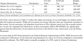 2 Simulated Fuel Efficiency Of Unit Grain Trains Movements
