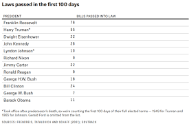 What To Expect From President Trumps First 100 Days In