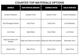 countertop material options good bamboo countertops