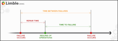 Mttr Mtbf Or Mttf A Simple Guide To Failure Metrics