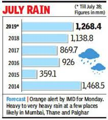 At 1 268 4 Mm Mumbai Records Highest July Rain In Five