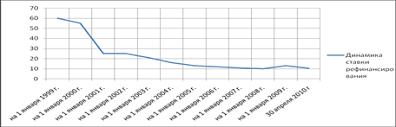 Курсовая работа Инструменты и механизмы денежно кредитной  Рис 1 1 Динамика ставки рефинансирования