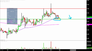 Imuc Stock Chart Technical Analysis For 08 23 17