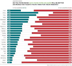 Visualizing The Crime Rate Perception Gap
