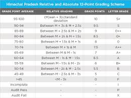50 Point Grading Scale Chart University Grading Reforms Begin To Take Hold Across India