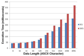 Average Execution Time Chart Of Acos3 Smart Card Data