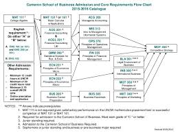 Cameron School Of Business Flow Chart Fall 2016 Finance Requirements
