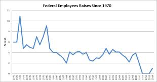 The Incredible Shrinking Pay Raise In One Chart Government