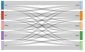 Adding Color To Sankey Diagram In Rcharts Stack Overflow