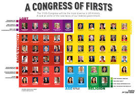 cur us senate makeup infographic the 113th congress will be the most diverse in history