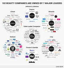 beauty brands web graphic updated