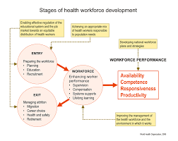 tools and guidelines for human resources for health click to view large size