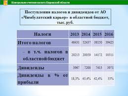 О результатах проверки АО Чимбулатский карьер Контрольно  Поступления в областной бюджет от деятельности Предприятия налоги дивиденды также сокращались с 24 2 млн руб в 2013 г до 14 5 млн руб в 2016 г