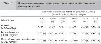 Ckd Classification Chart World Kidney Day 2011 Albuminuria And Creatinine Simple