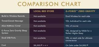 Buy Adjustable Beds Online From G Force Tempurpedic Alternativ