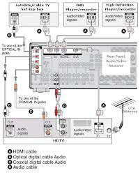 wiring diagrams hookup hdtv hdmi surround sound digital cablewhy would you want this configuration  to view high definition tv shows  to listen to surround sound audio