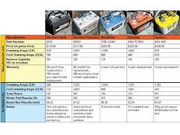 Car Battery Cross Reference Chart Trojan Battery Cross