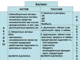 Баланс предприятия пример за года При анализе бухгалтерского баланса предприятия за 3 года необходимо учесть изменения имеющие место в активе и пассиве за указанный период